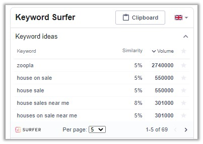 Keyword Surfer data example